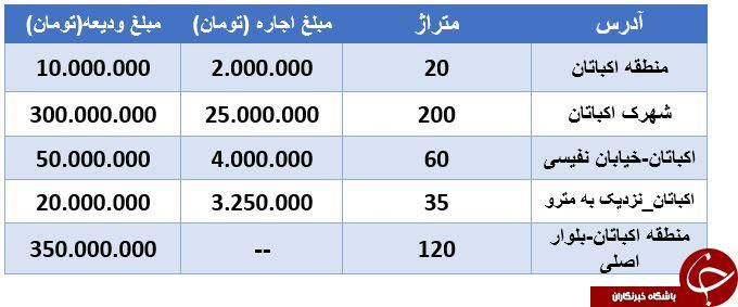 نرخ اجاره یک واحد اداری در منطقه اکباتان تهران + قیمت