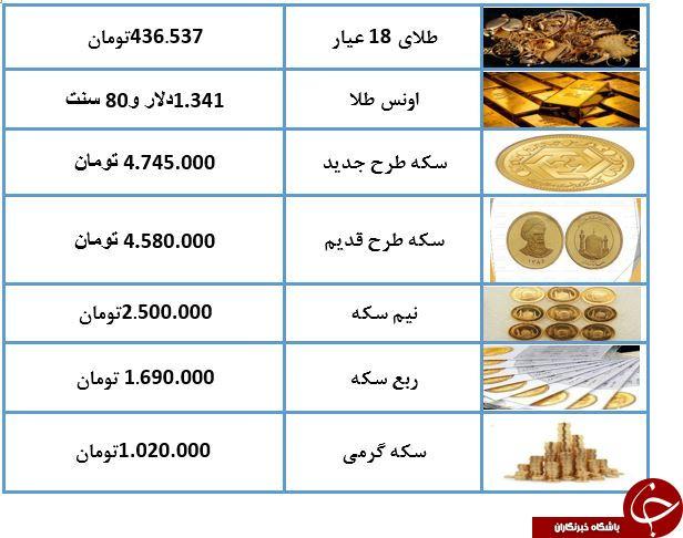 نرخ سکه و طلا در ۲۵ خرداد ۹۸/ قیمت طلای ۱۸ عیار ۴۲۶ هزار تومان شد + جدول