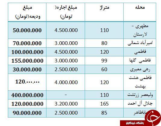 لیست اجاره آپارتمان در بلوار کشاوز+ قیمت