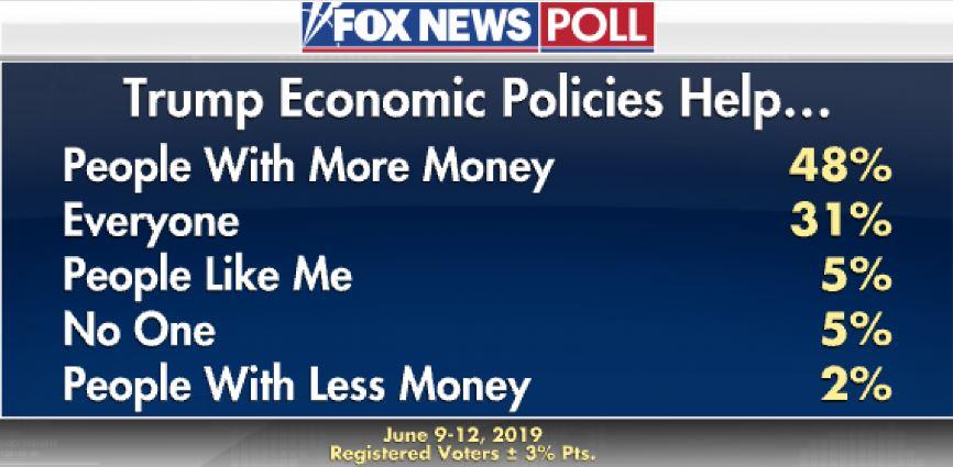 نظرسنجی فاکس نیوز: تعرفهها به اقتصاد آمریکا ضربه خواهد زد