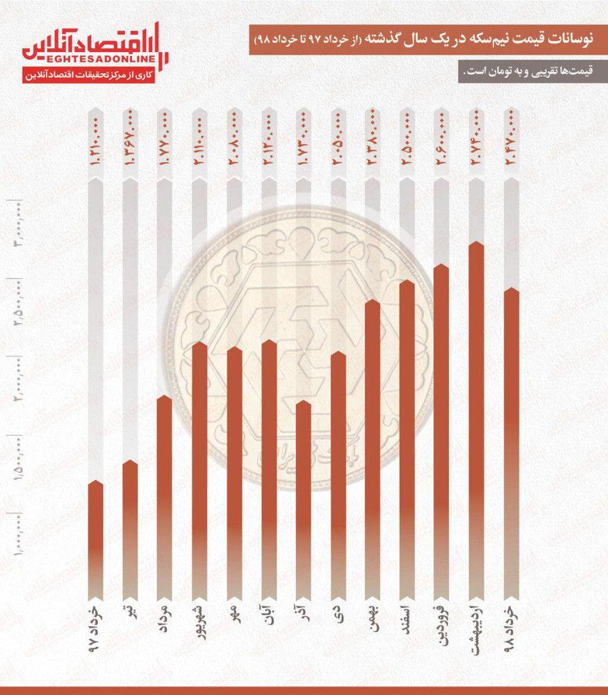 تفاوت قیمت نیم سکه نسبت به سال گذشته/ بیش از دو برابر افزایش قیمت در یک سال