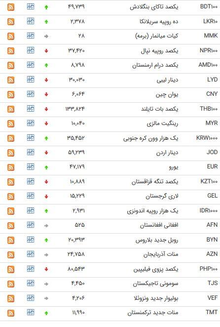 نرخ 47 ارز بین بانکی در 28 خرداد 98/
