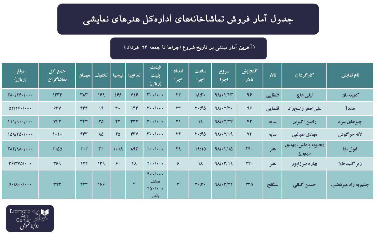 آمار فروش تماشاخانههای اداره کل هنرهای نمایشی تا جمعه ۲۴ خرداد/ صدر نشینی نمایش« غول بابا»
