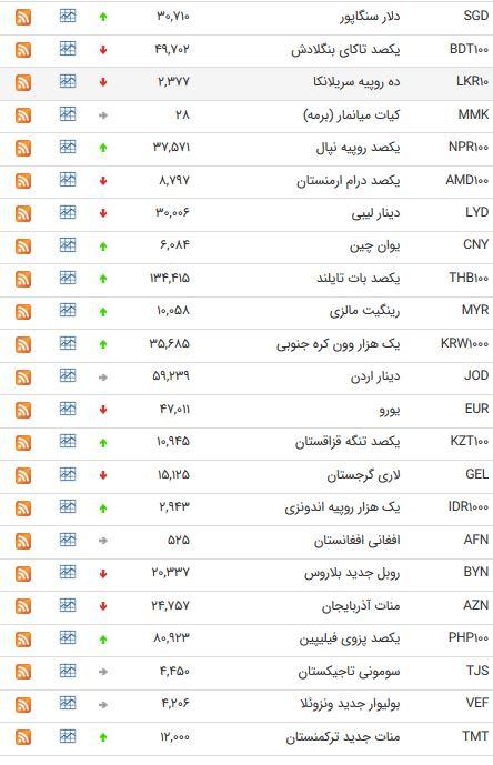 نرخ 47 ارز بین بانکی در 29 خرداد 98 /