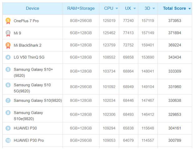 گوشی OnePlus 7 Pro سریعترین تلفنهمراه دنیا است