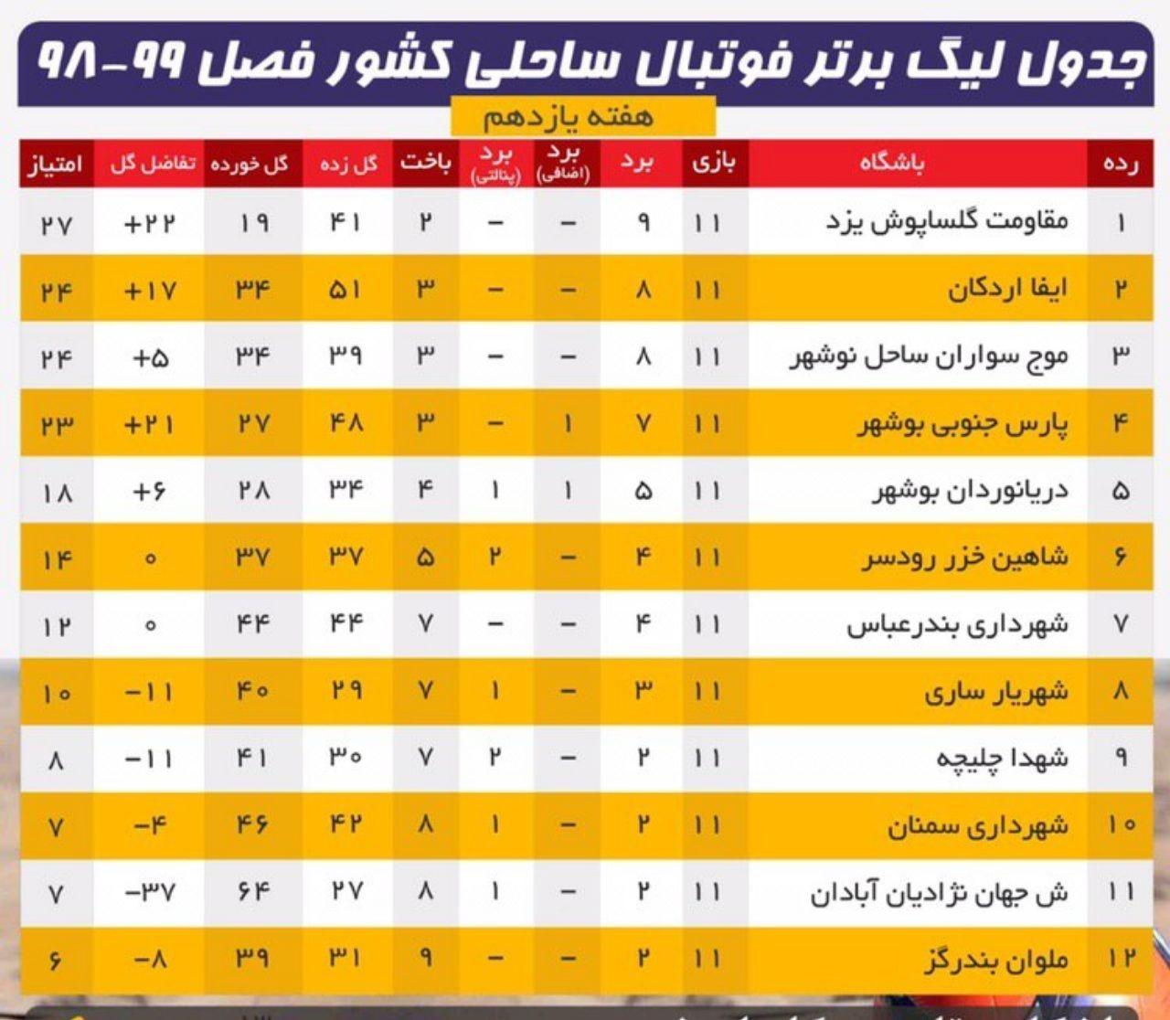 شکست نمایندگان بوشهر مقابل حریفان یزدی