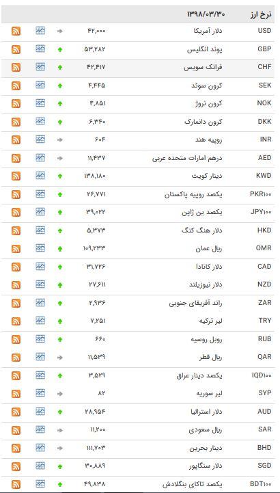 نرخ ۴۷ ارز بین بانکی در ۹۸/۰۳/۳۰ / کاهش قیمت در ۱۸ اسعار دولتی + جدول