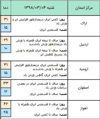 بارش پراکنده باران همراه با رعد و برق در ۹ استان کشور/آسمان تهران صاف تا قسمتی ابری است