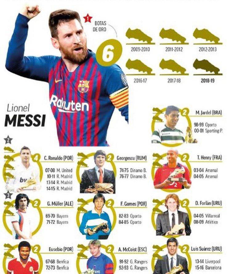 مسی رکورددار فتح کفش طلای اروپا