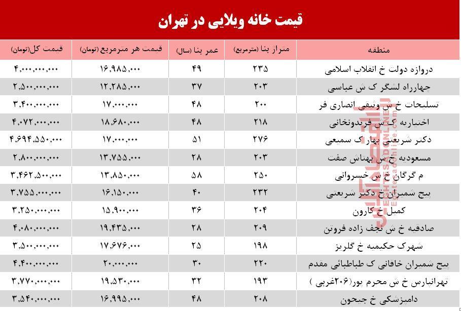 جدیدترین قیمت خانههای ویلایی در تهران +جدول