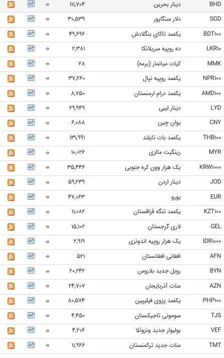 نرخ 47 ارز بین بانکی در پنجم خرداد 98 /
