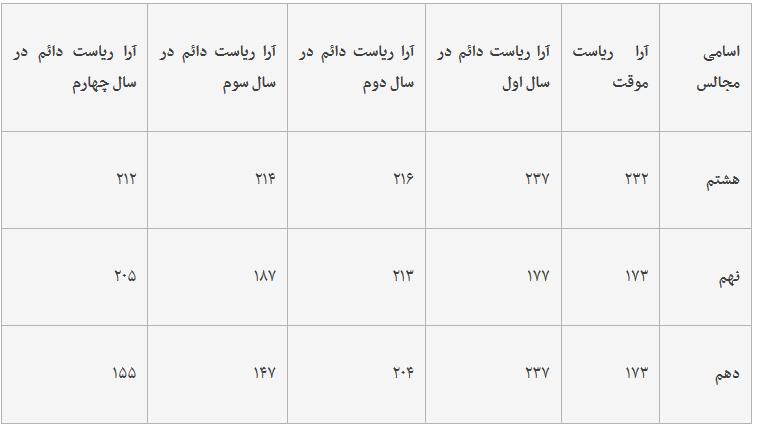 نگاهی به آراء لاریجانی در ۱۲ سال انتخابات هیات رییسه مجلس