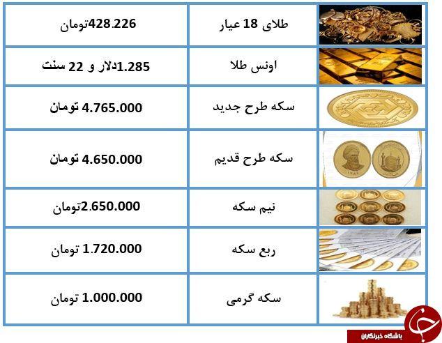 طبق معاملات بازار آزاد؛ نرخ سکه و طلا امروز (98/03/05) / طلای 18 عیار 428 هزار تومان شد + جدول