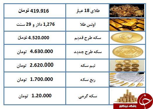 نرخ سکه و طلا در ۹ خرداد ۹۸ / طلای ۱۸ عیار ۴۱۹ هزار تومان شد + جدول