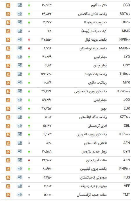 نرخ 47 ارز بین بانکی در یکم تیر 98 /