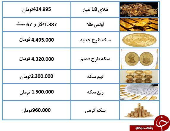 نرخ طلا و سکه در 10 تیر 98 کاهش پیدا کرد/طلای 18 عیار