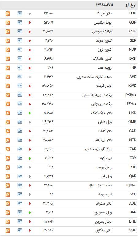 نرخ 47 ارز بین بانکی در 11 تیر 98 /