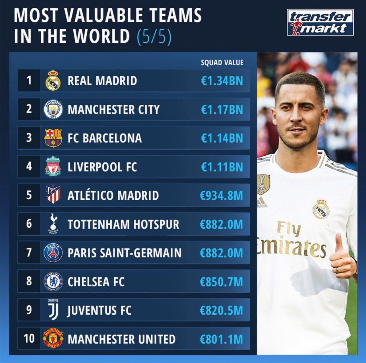 رئال مادرید گرانترین تیم باشگاهی جهان معرفی شد