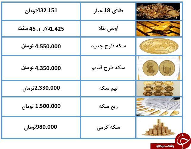 قیمت سکه و طلا در ۱۲ تیر ۹۸ / طلای ۱۸ عیار ۴۳۲ هزار تومان شد + جدول
