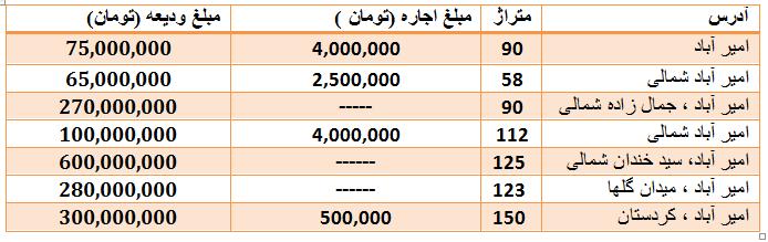 قیمت آپارتمان در امیر آباد چقدر است ؟