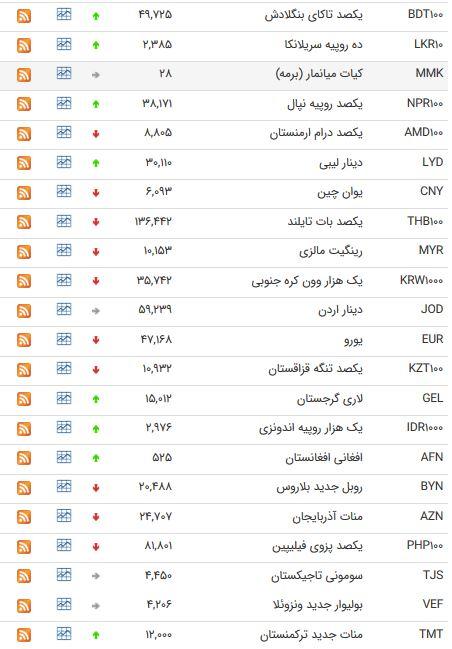 نرخ اسعار دولتی در 15 تیر 98/