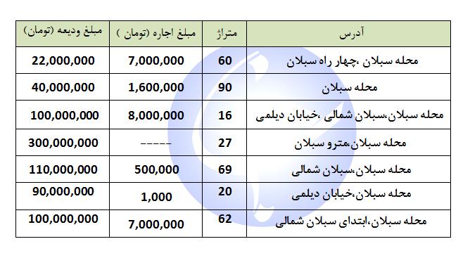 رهن و اجاره در محله سبلان + جدول