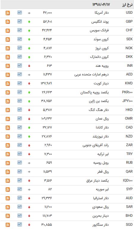 نرخ 47 ارز بین بانکی در 17 تیر 98 /