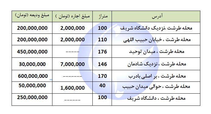 رهن و اجاره   واحد اداری در محله طرشت چقدر هزینه دارد؟ + جدول