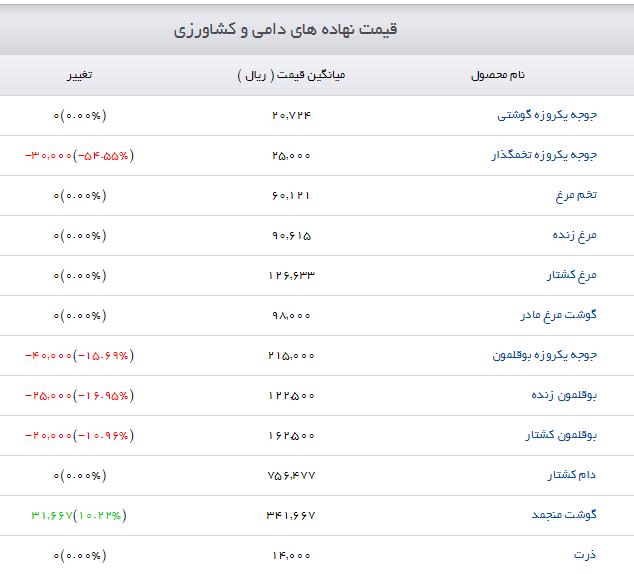 قیمت نهادههای دامی و کشاورزی + جدول