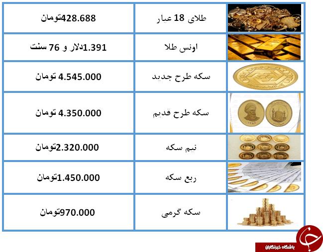 نرخ سکه و طلا در 18 تیر 98 کاهش یافت + جدول