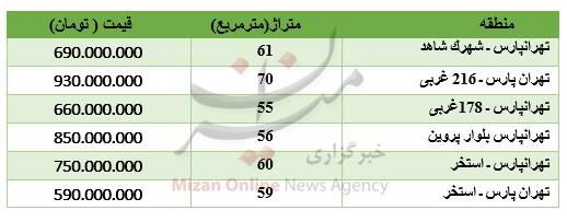 برای خرید آپارتمان در منطقه تهرانپارس چقدر باید هزینه کنیم؟ + جدول