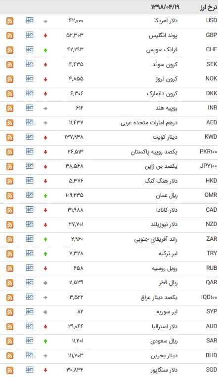 نرخ ۴۷ ارز بین بانکی در ۱۹ تیر ۹۸/پوند و یورو ارزان شدند + جدول
