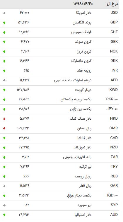 نرخ ۴۷ ارز بین بانکی در ۲۰ تیر ۹۸/پوند و یورو گران شدند + جدول
