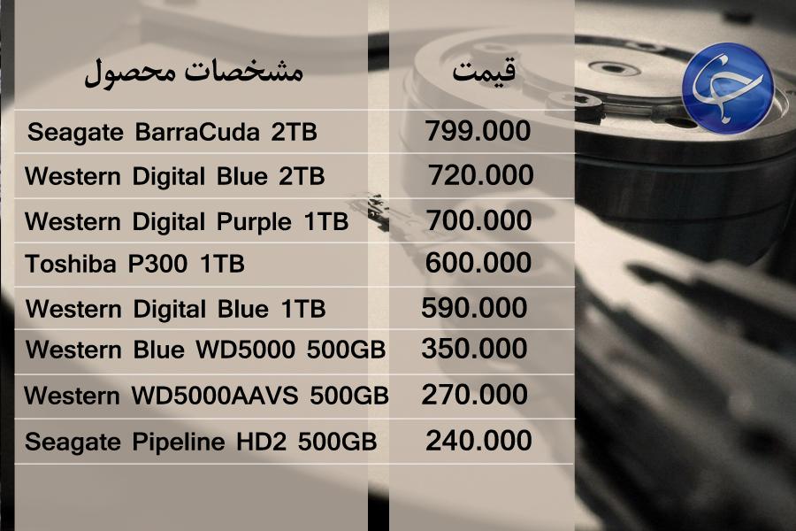 آخرین قیمت انواع تجهیزات رایانهای در بازار (تاریخ ۲۱ تیر) +جدول