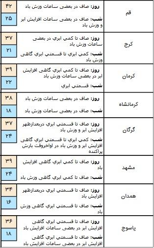 وزش باد و بارش باران در برخی مناطق کشور/ آسمان تهران صاف است + جدول