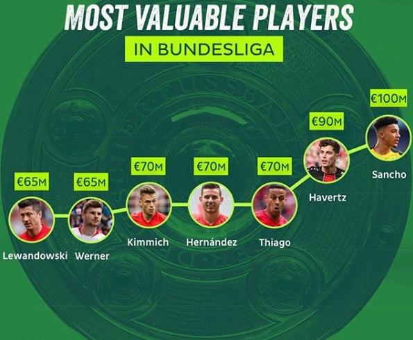 ارزشمندترین بازیکنان فعلی بوندس لیگا+عکس