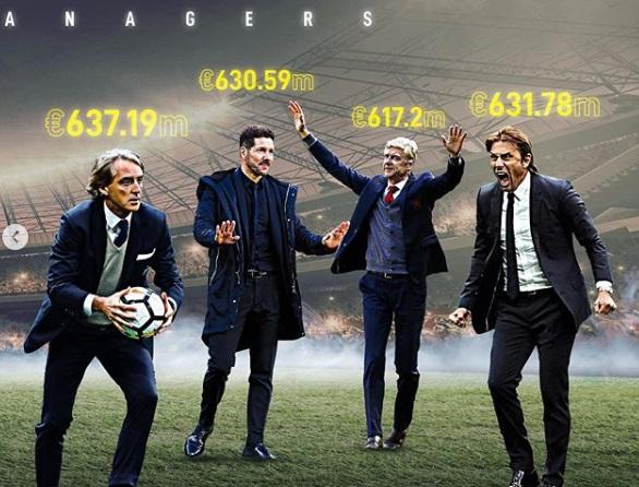 پرخرجترین سرمربیان فوتبال در ۱۰ سال اخیر چه کسانی هستند؟ + تصاویر
