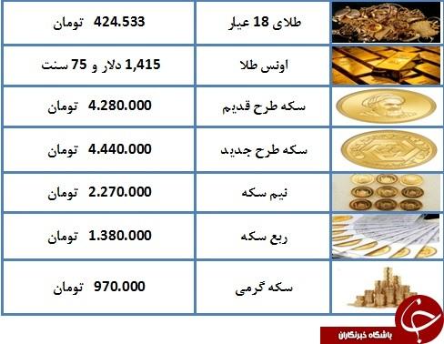 نرخ سکه و طلا در ۲۲ تیر ۹۸ / قیمت سکه به ۴ میلیون و ۴۴۰ هزار تومان رسید + جدول