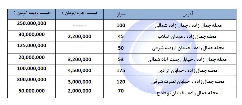مظنه اجاره یک واحد مسکونی در منطقه جمال زاده چند؟ + جدول