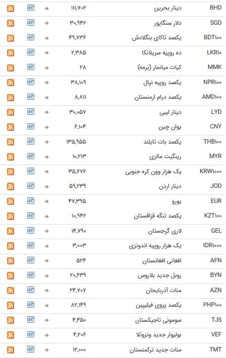 نرخ ۴۷ ارز بانکی ۲۳ تیر ۹۸/ نرخ اسعار دولتی ثابت ماند + جدول