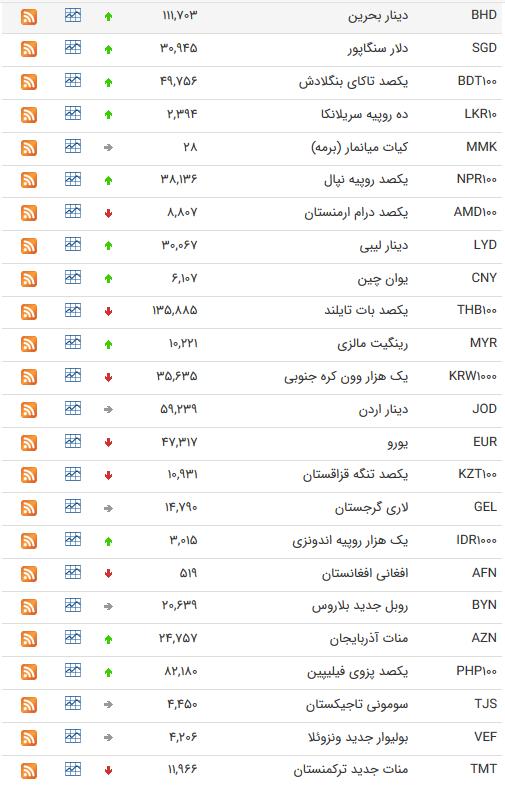 نرخ 47 ارز بین بانکی در 24 تیر 98 /