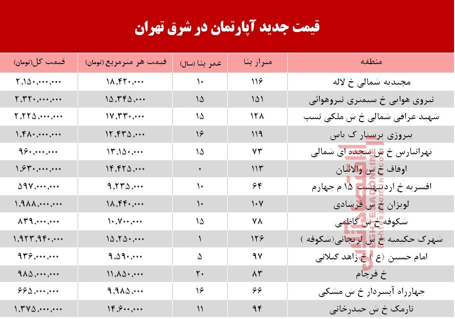 برای خرید آپارتمان در شرق تهران چقدر باید هزینه کنیم؟ +جدول