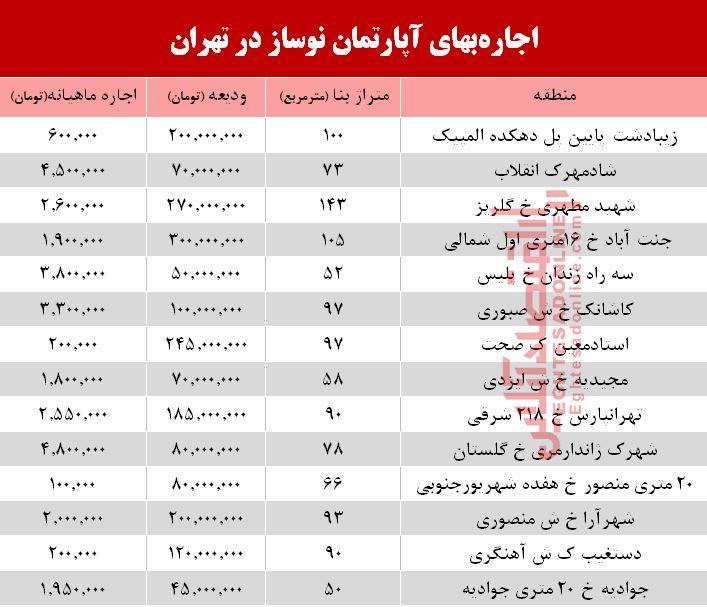 اجاره آپارتمان نوساز در تهران چند؟ + جدول