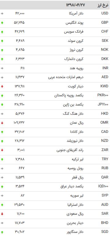 نرخ 47 ارز بین بانکی در 27 تیر 98 /