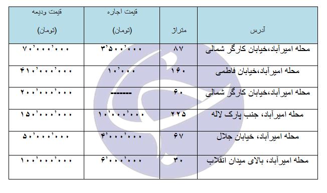 اجاره یک واحد تجاری و اداری در منطقه امیر آباد چقدر هزینه دارد؟ + جدول