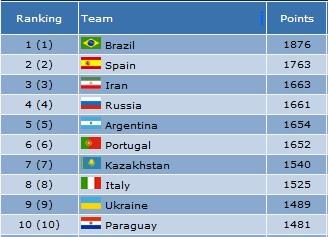 تیم ملی فوتسال ایران صدرنشین قاره آسیا