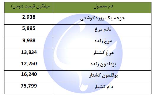 قیمت نهاده های دامی و کشاورزی + جدول