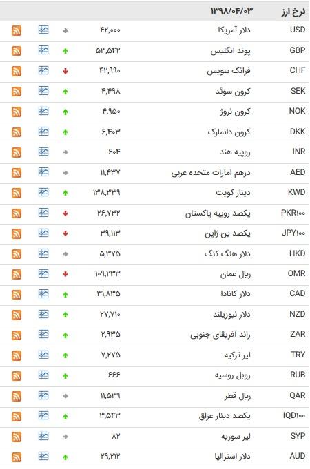 نرخ ۴۷ ارز بین بانکی در سوم تیر ۹۸ / قیمت ۲۲ ارز افزایش یافت+ جدول