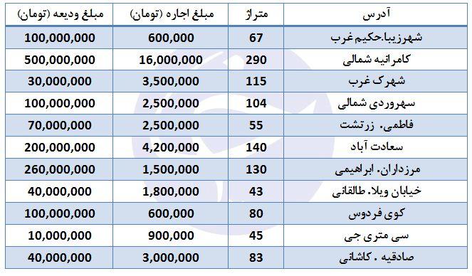 بهای  اجاره آپارتمان در برخی مناطق تهران + جدول