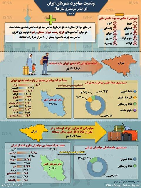 وضعیت مهاجرت در شهرهای ایران + اینفوگرافی